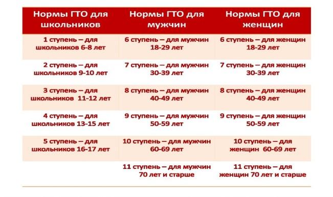 нормы гто для мужчин работы оливье Екатеринбурге